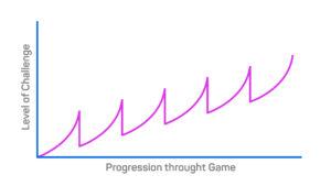 Введение в историю геймдизайна. Часть 1: Эра аркадных игр